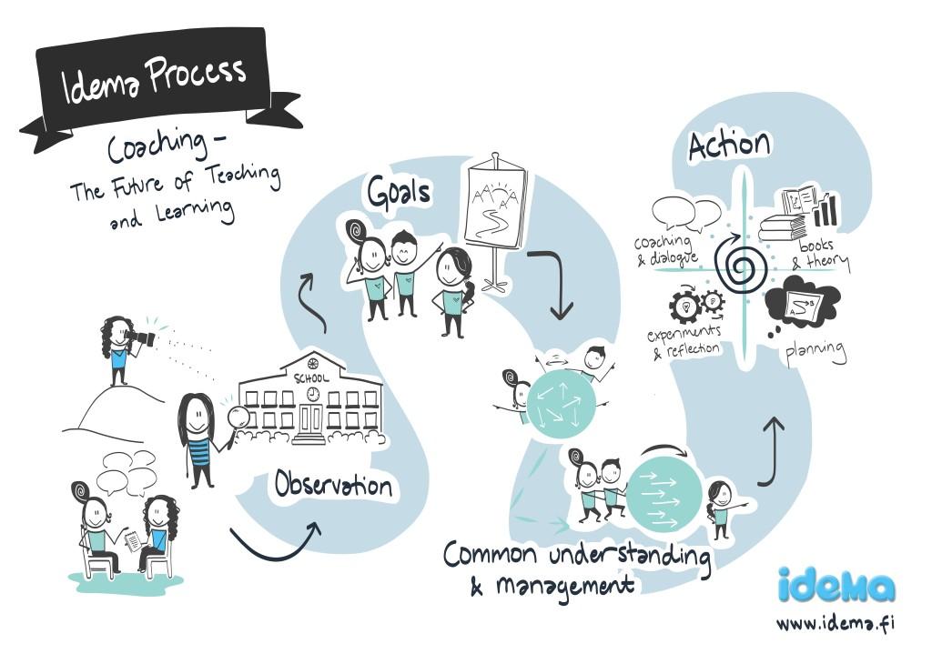 Idema_process